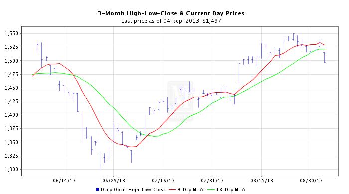 Platinum Price Chart Code